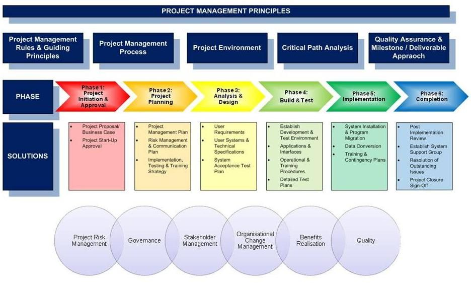 Project Management Principles Risk Advice  Solutions  Legacy