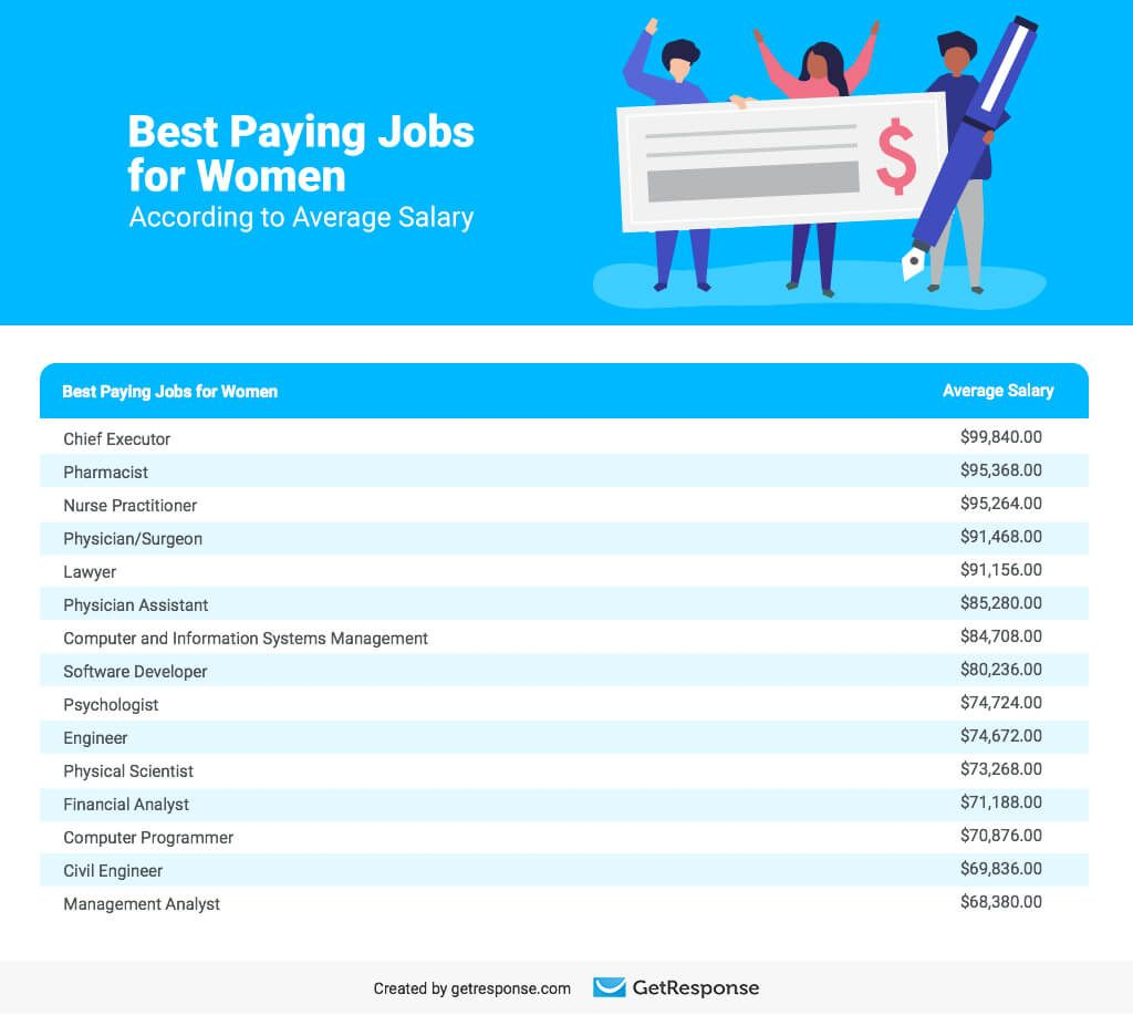Best US Cities for Professional Women Good paying jobs