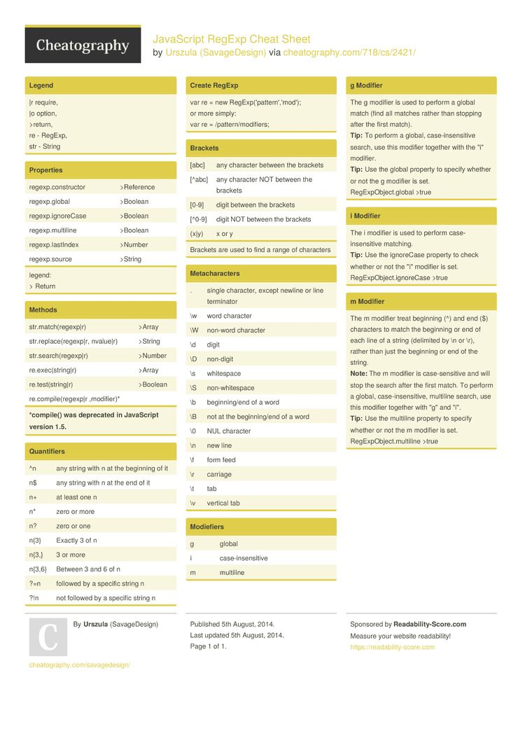 Javascript Regexp Cheat Sheet By Savagedesign  Education