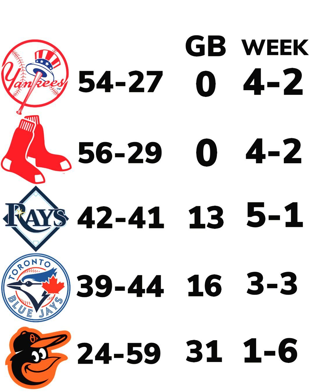 Entering Today Here Are The Standings Mlb Giants Padres Rockies Yankees Redsox Rays Bluejays Orioles Twins Baseball Scoreboard Baseball Mlb Standings