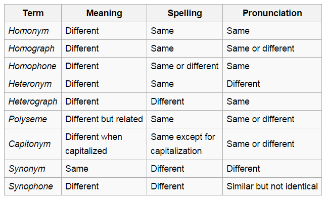 Image result for homophones spelling words | Homophones ...