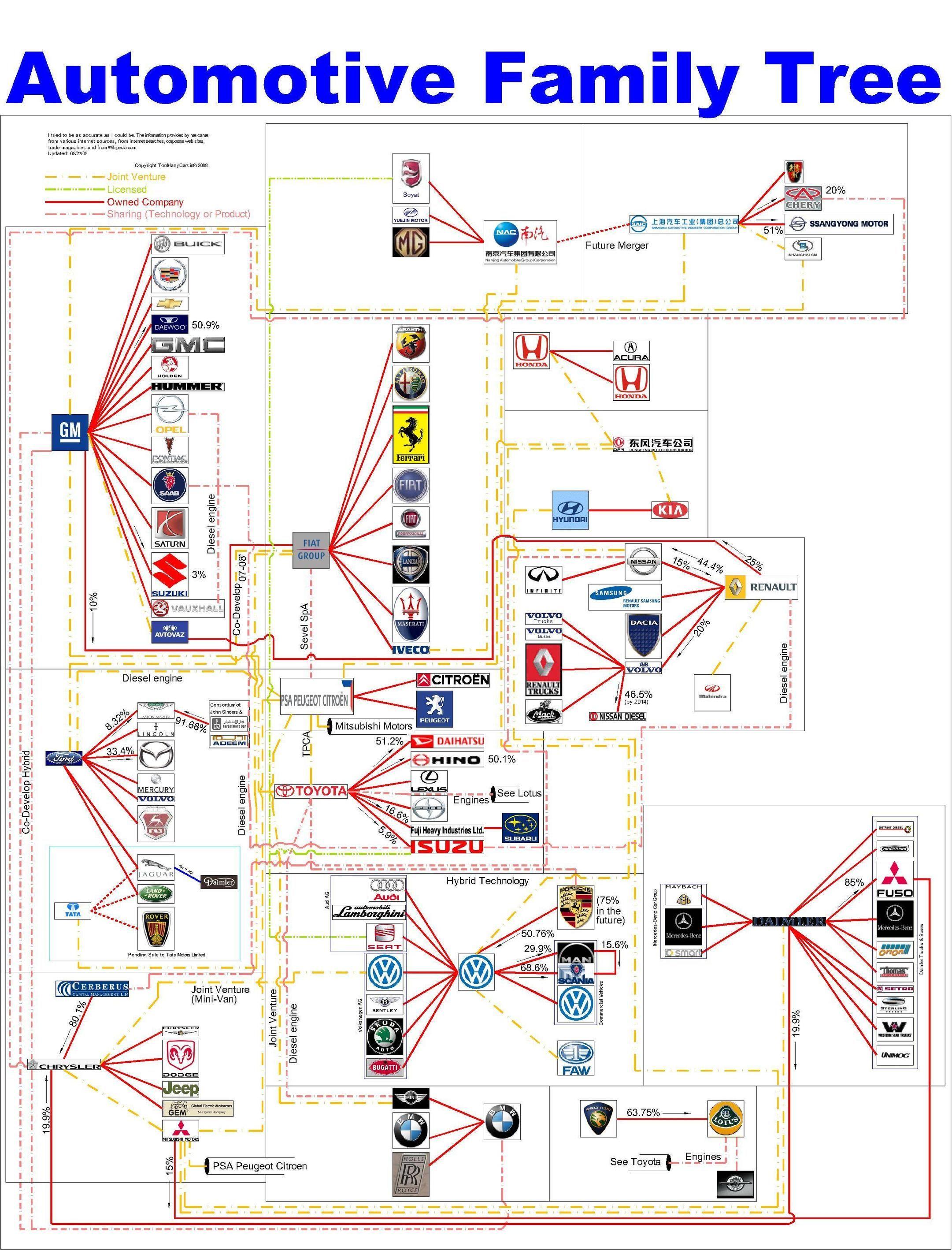 automotive family tree | Auto | Pinterest | Family trees, Cars and ...