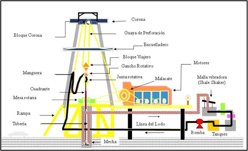 Que Es Un Taladro De Perforacion Y Cuales Son Sus Componentes De Izaje Y Rotacionales Map Screenshot Map Ladder
