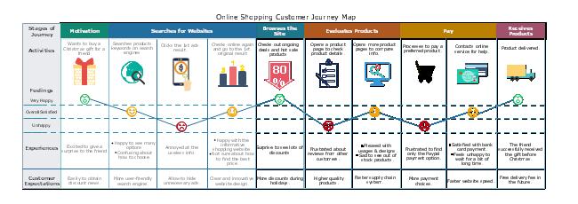 Customer Journey Map #userexperience