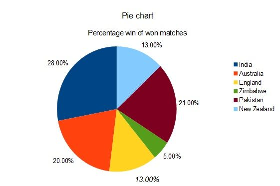 pie chart uses in business