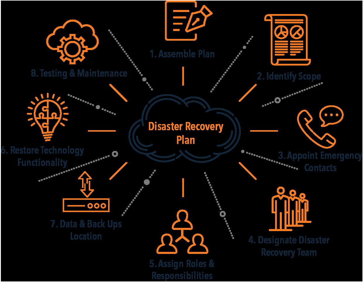 40 Disaster Recovery Plan Example Disaster recovery, How