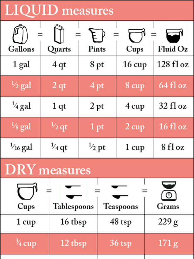 A Visual Guide To Converting Recipe Measurements  Measurement
