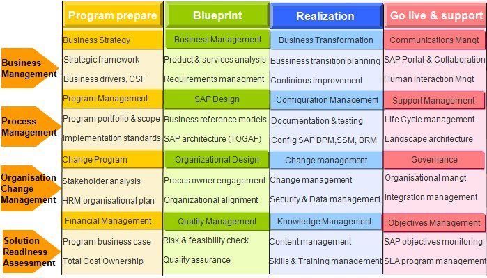 Key sap project deliverables onto the enterprise bpm framework key sap project deliverables onto the enterprise bpm framework malvernweather Image collections