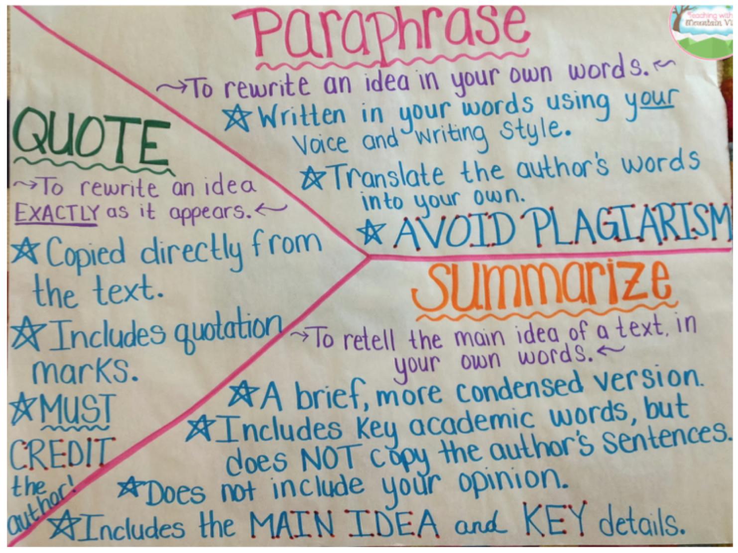 The Teacher Sharing Network February 2015 Ela Anchor Chart Quoting Text Writing Charts Distinguish Between Paraphrasing And Summarizing