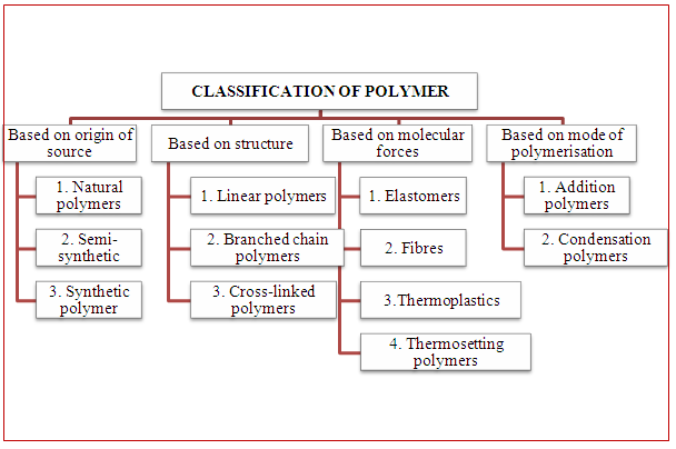 What Are Polymers And Classification Of Polymers Notes Pdf