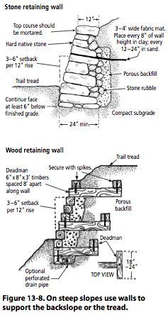 Figure 13-8: On steep slopes use walls to support the backslope or the tread #steingartenideen