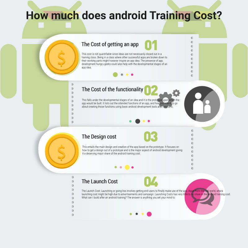 Infographic- android training cost shorttermdesigningcourses