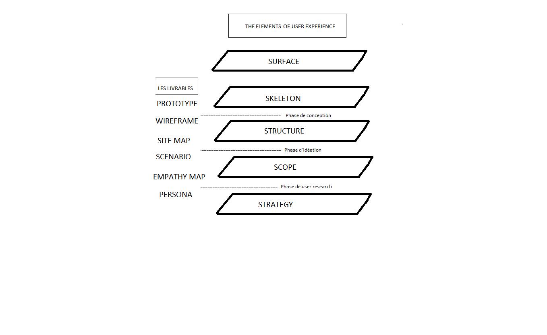 L Importance Des Livrables Dans Une Demarche Ux Design