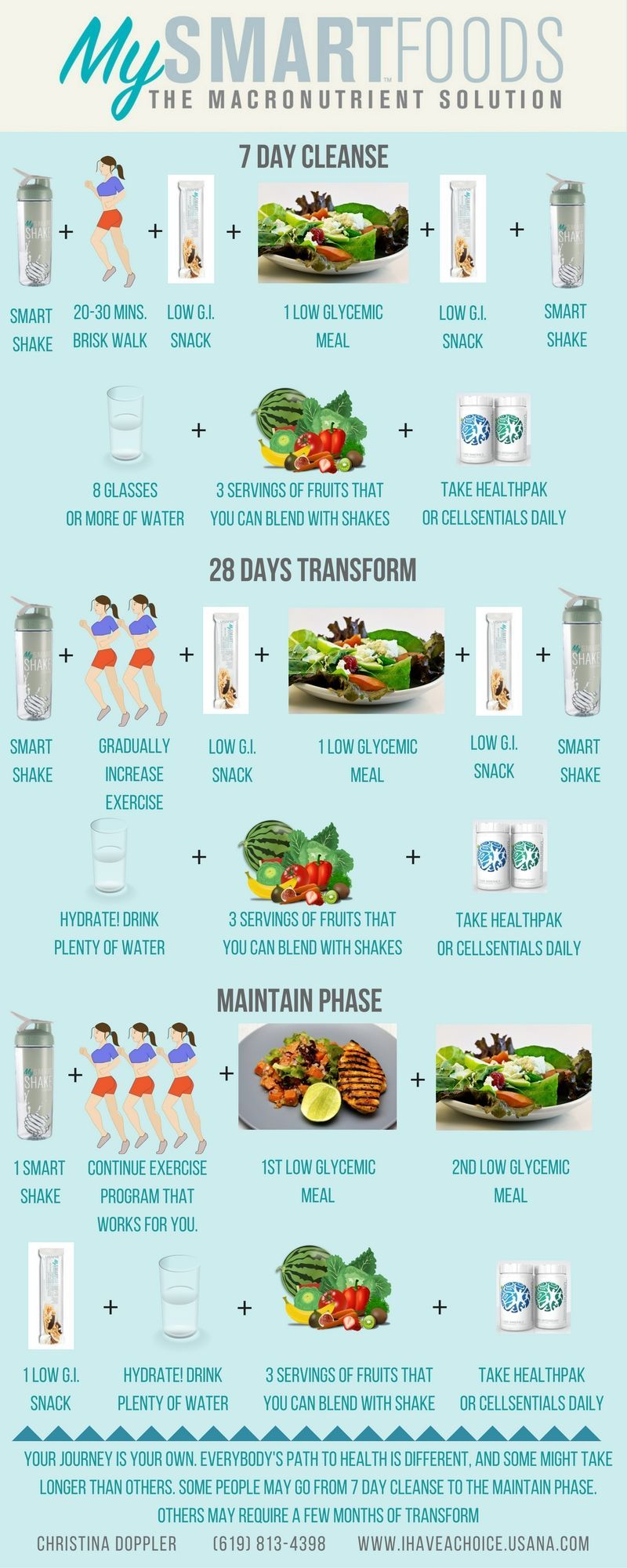 Tips On How The 21 Days To Transform Usana Smart Foods