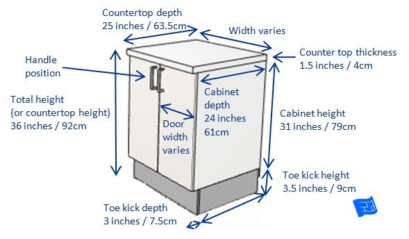 17 Best images about Kitchen Cabinet Dimensions and Planning ...