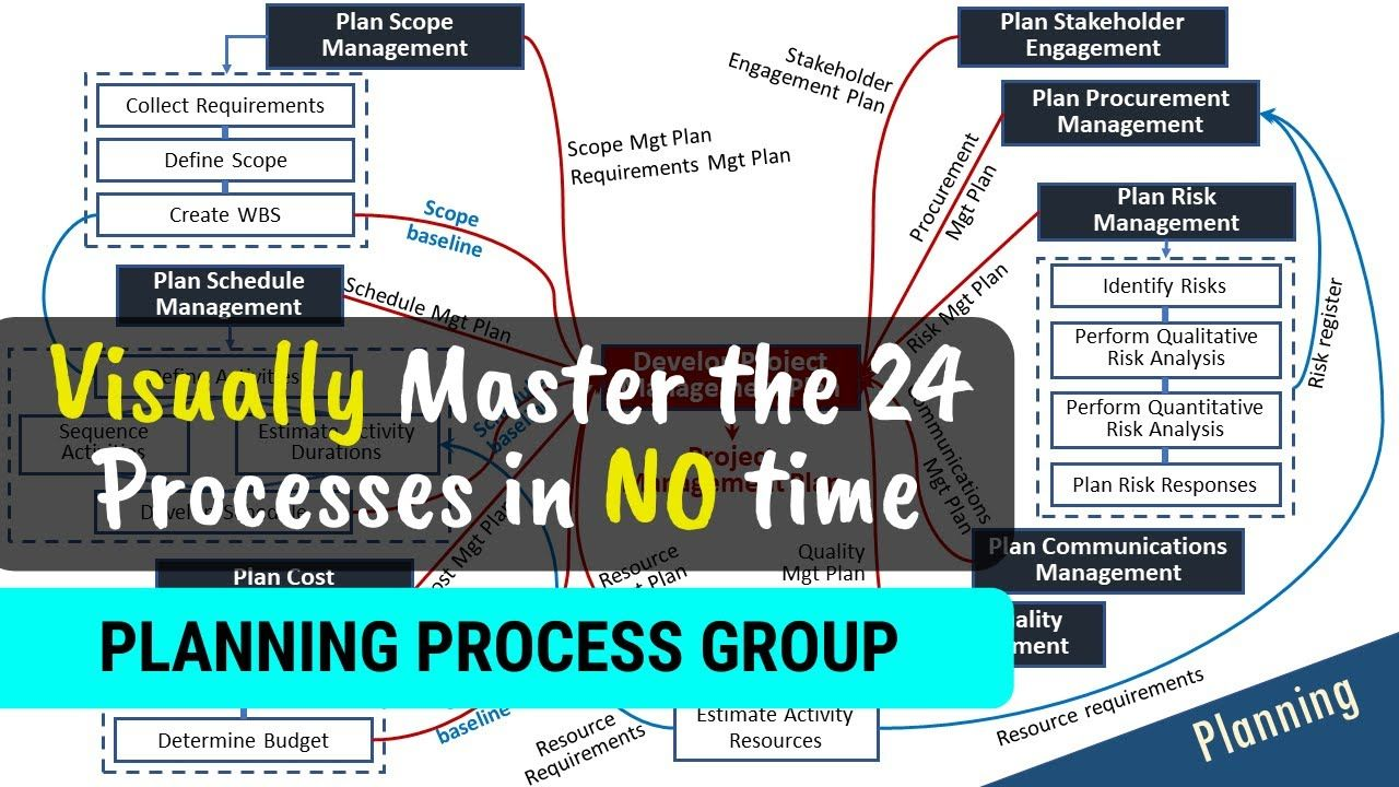 PMP Planning Process GroupMaster the Concepts [Visually