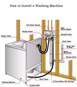 Washing Machine Diagram Bathroom Plumbing Plumbing Pex
