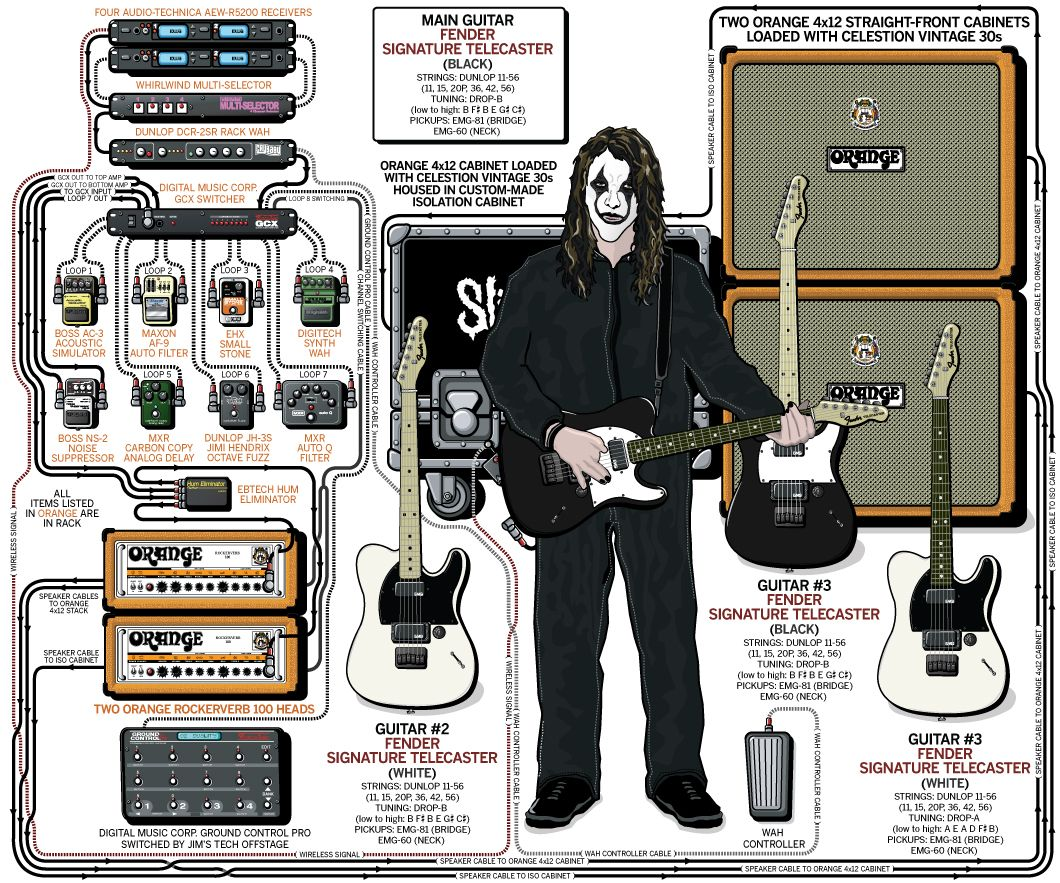 A Detailed Gear Diagram Of Dimebag Darrells Pantera Stage Setup That Traces The Signal Flow Equipment In His 2000 Guitar Rig