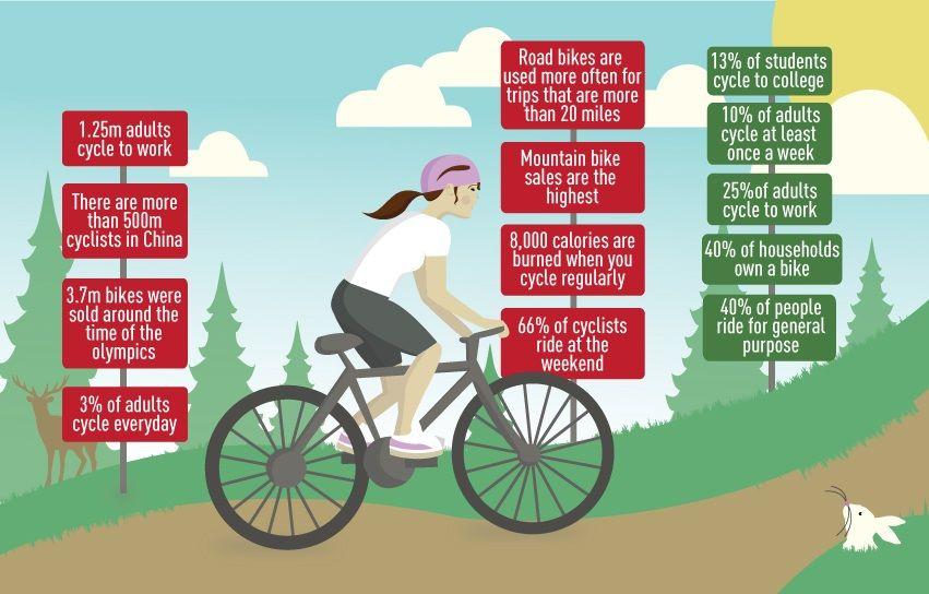 Cycling Fun Facts Cycling Bike Fitness Tattoos