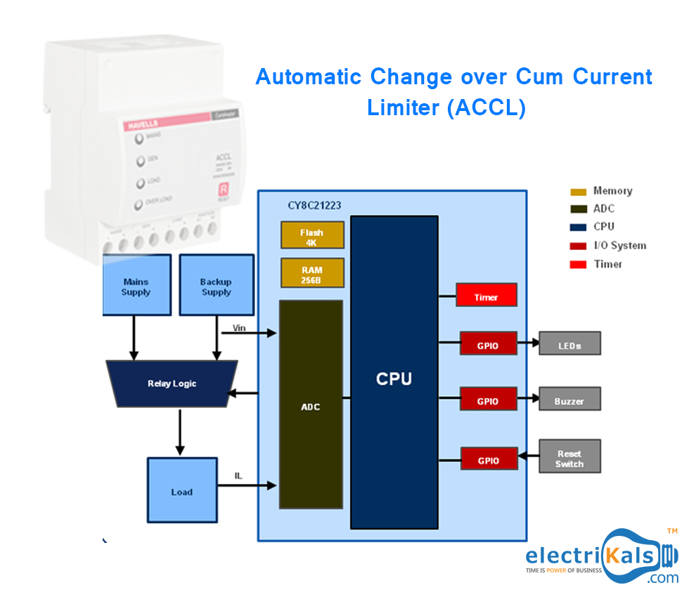 automatic change over cum current limiter accl change bar chart desktop screenshot [ 980 x 850 Pixel ]