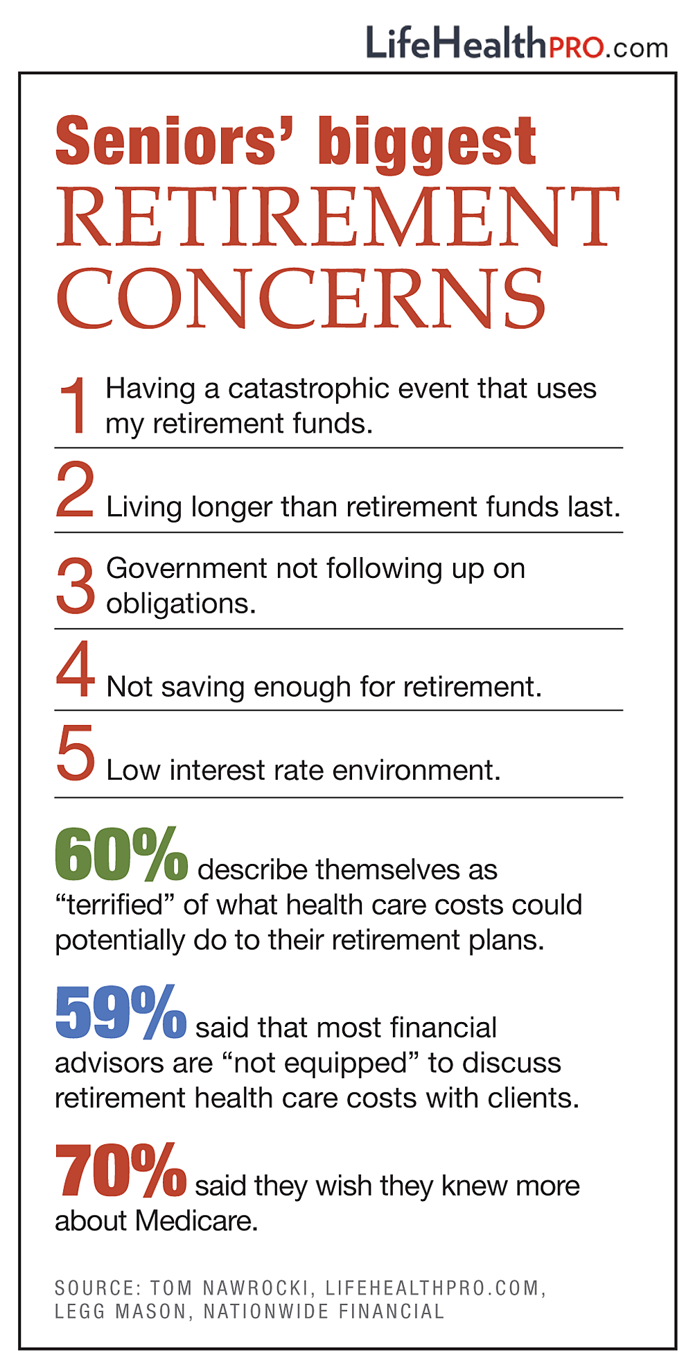 5 Charts That Will Help You Reach The Senior Market Life And