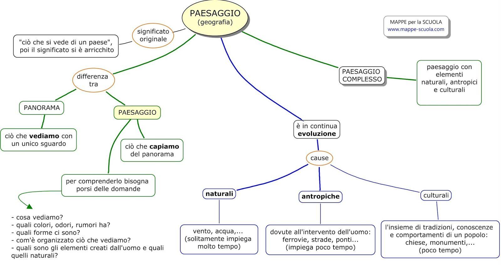 Mappa concettuale sul PAESAGGIO Geografia Il paesaggio