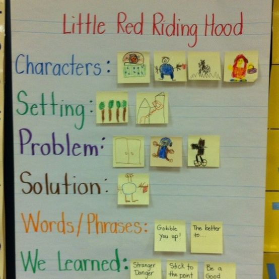 an awesome way to teach about the story! ELA/Literacy Pinterest