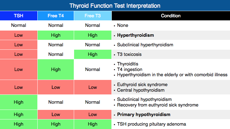 Thyroid Function Test Interpretation Tft Interpretation Manual Guide