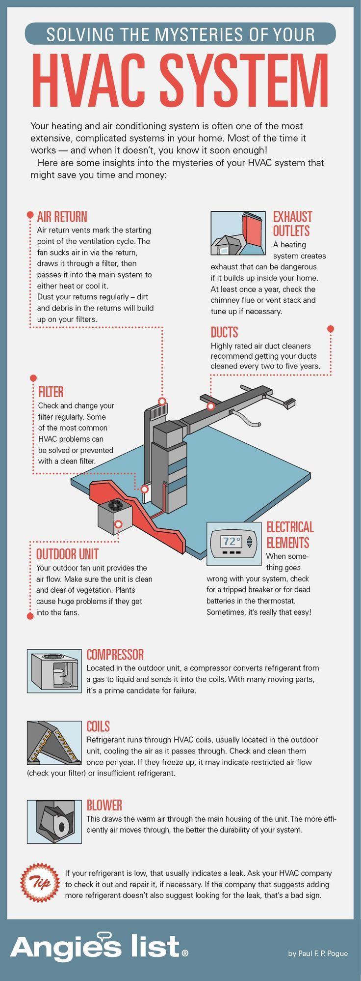 How Does My Hvac System Work Hvac Maintenance Heating And Air
