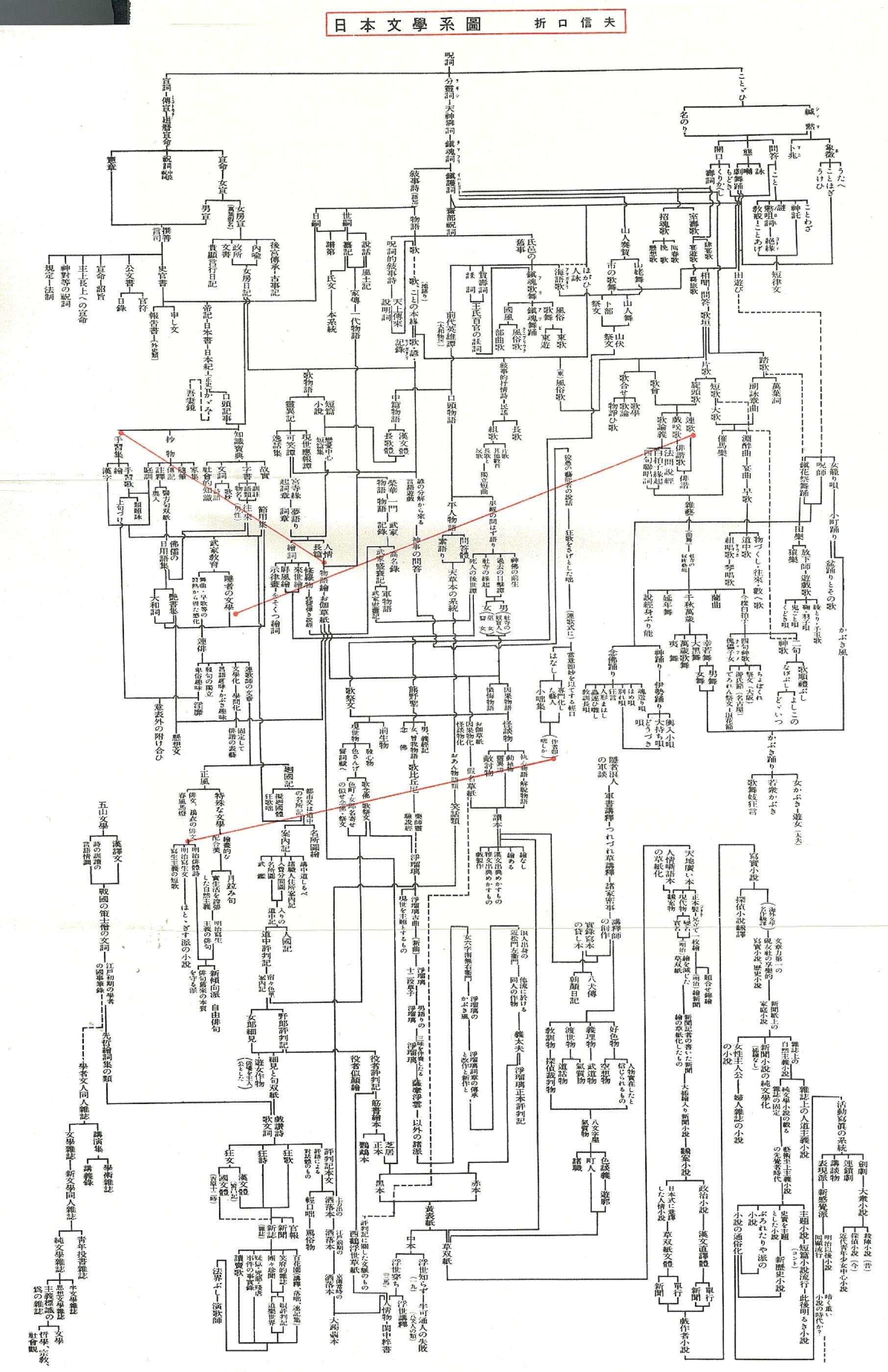 折口信夫 日本文学系図 文学 文学史 日本文学