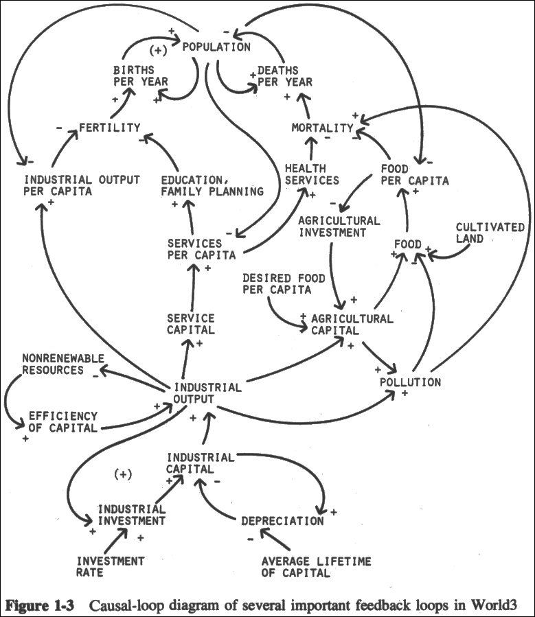 Causal Loop Diagram Of Several Important Feedback Loops In World3 Systems Thinking Nonrenewable Resources Diagram