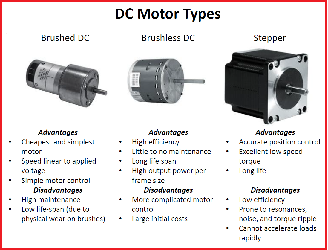 dc motor types Google Search Electronic engineering