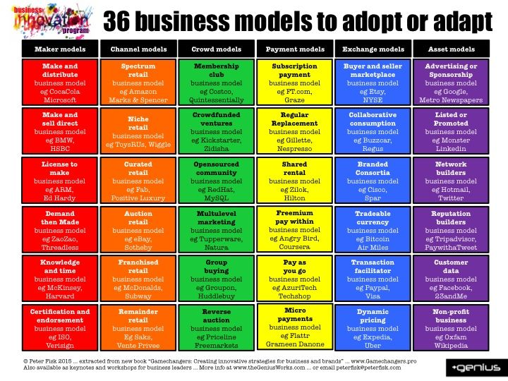 Innovative business design new business models driving for Innovative design company