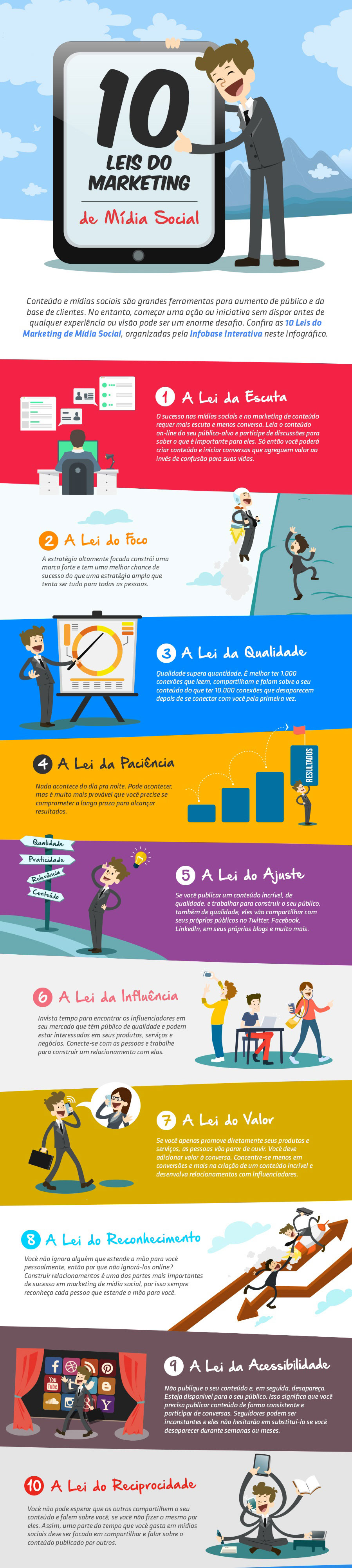 Infográfico: as 10 Leis do Marketing de Mídia Social
