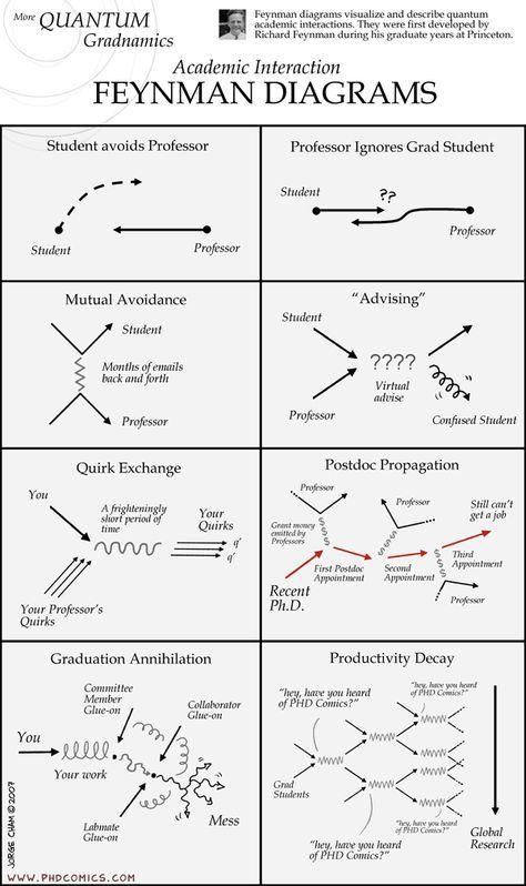 Feynman Diagrams An Introduction Feynman Diagram Physics Mechanics Quantum Physics