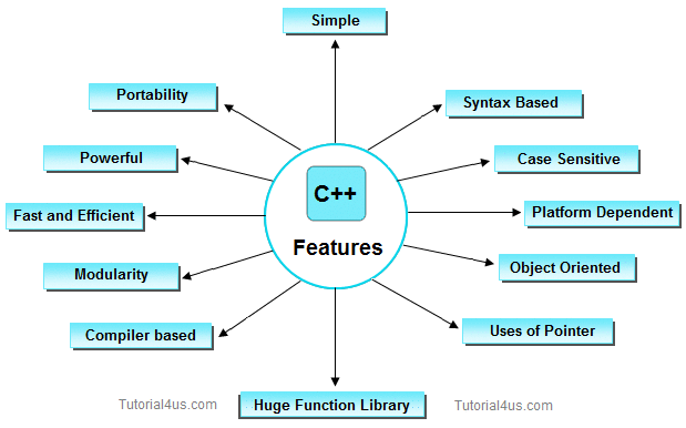Features of C++The main features of C++ is