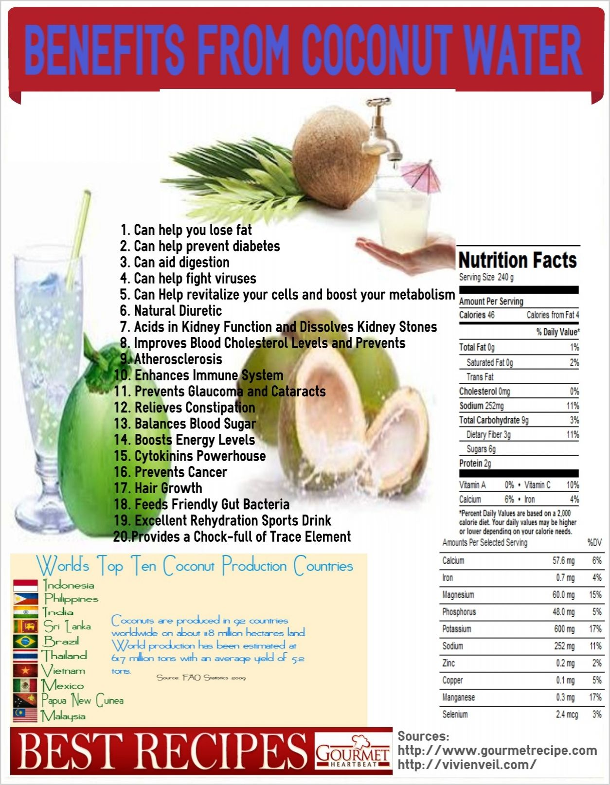 coconut water boasts a stockpile of minerals, natural