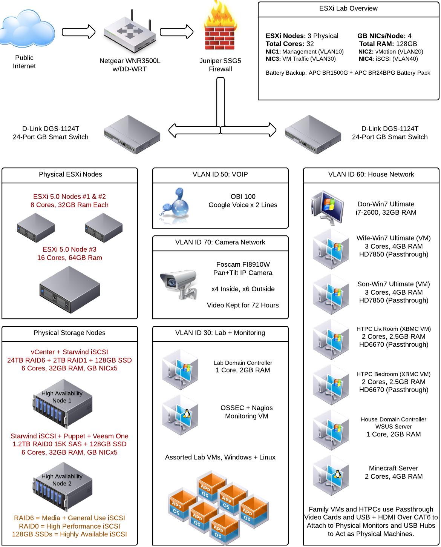 Esxi 5 0 Home Lab Diagram Lab Information Technology Netgear