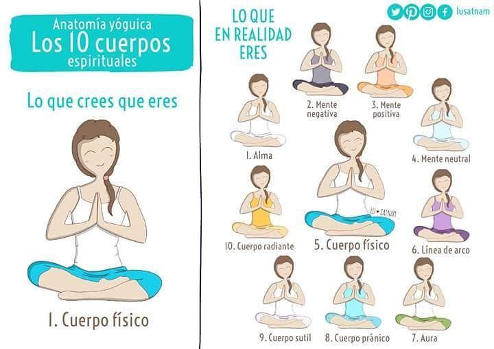 Lo que crees que eres Vs lo que realmente eres  yoga  kundaliniyoga   cuerposespirituales  yogawoman  yogapose  yogaillustration  inspiracion 644cdc0bc463