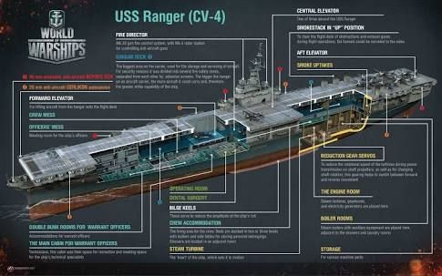 Warship Cutaway Google Search Militia Pinterest