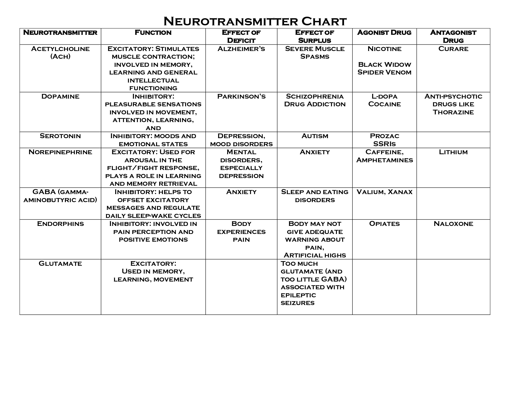 neurotransmitters and their functions chart | eppp