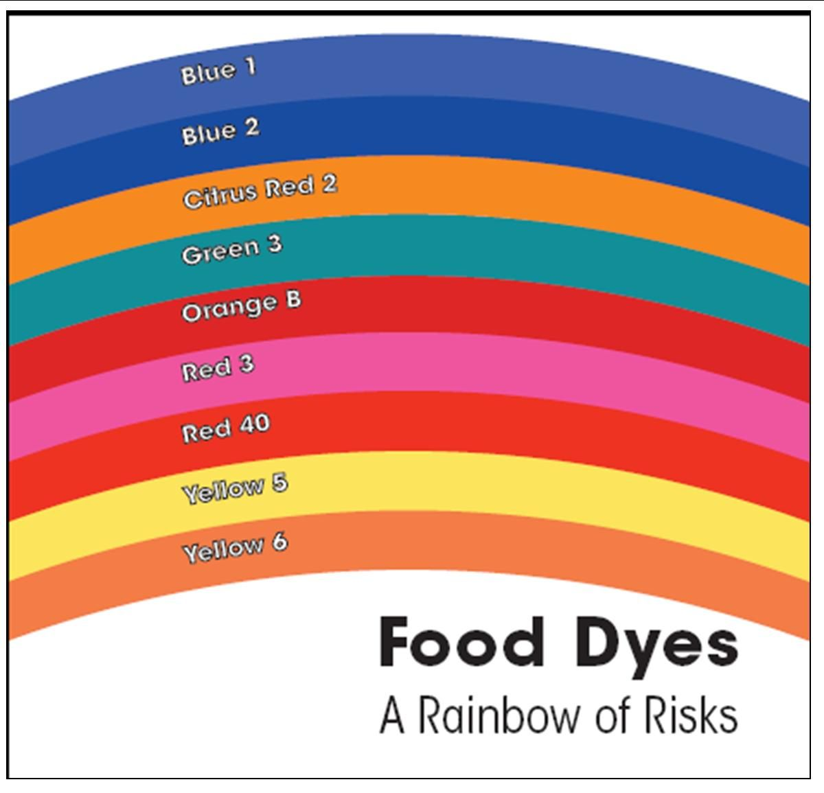The potential side effects of food dyes. This is interesting ...