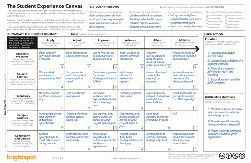 Student Experience Journey Map Best Practices And Tool Journey Mapping Student Services Journey