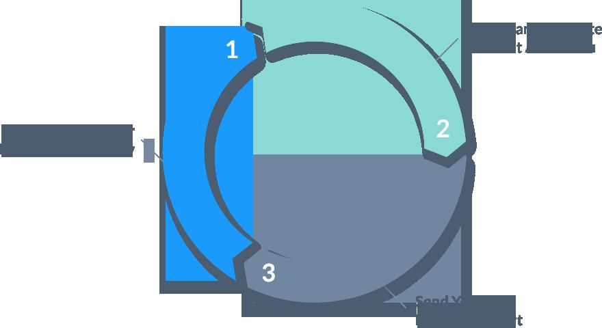 Fissare gli obiettivi (set goals) Lead generation
