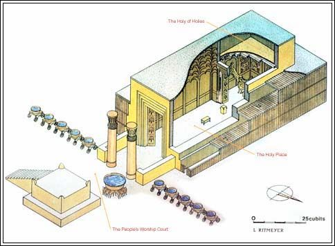 Diagram: Temple at Jerusalem | That the World May Know | Worship ...