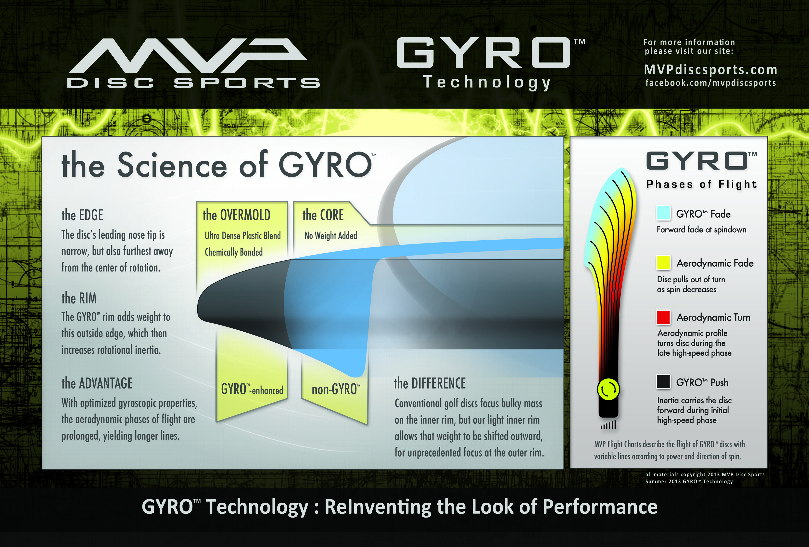 Gyro Technology Disc Golf Sports Disc