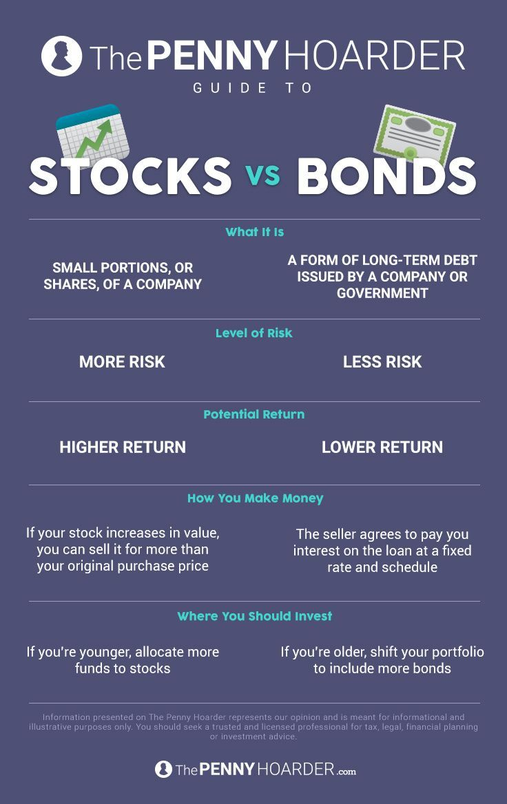 Stocks or Bonds? We Break Down the Risk and Reward to Help You Choose Well