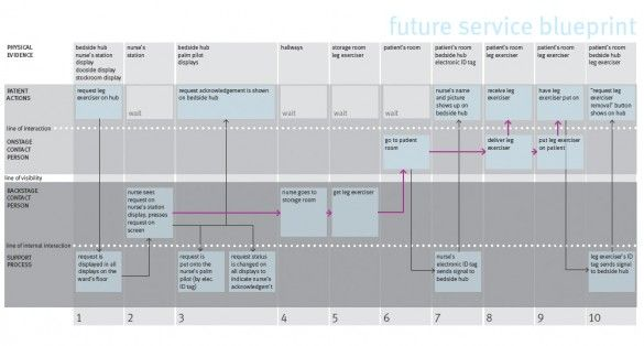 Service blueprint of hospital pdf service intensity matrix service blueprint of hospital pdf malvernweather