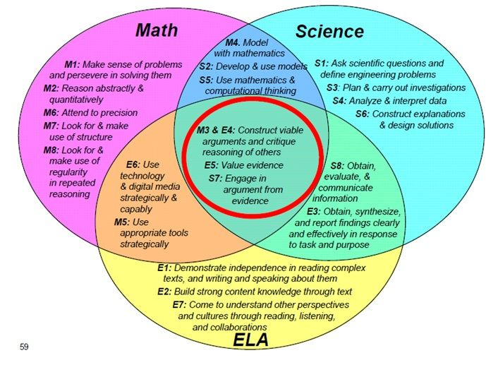 Math Science Venn Diagram Common Core Pinterest Venn Diagrams
