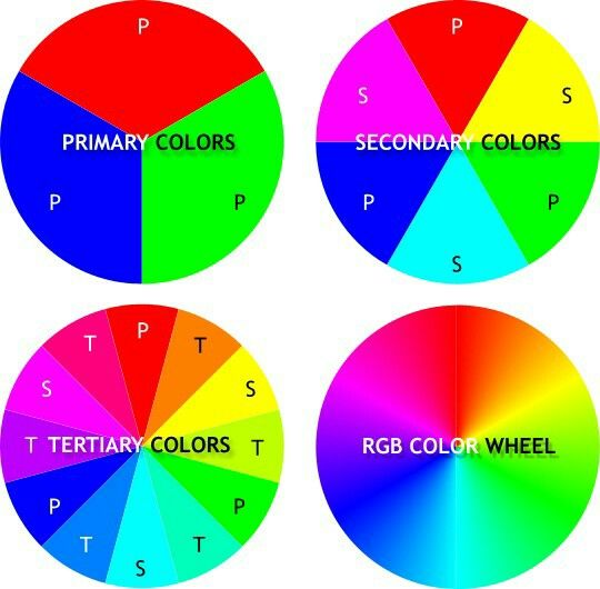 Additive Color Colour Wheel Mixing Theory Braces Wheels